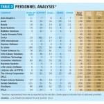 Baratz, única empresa española en el informe anual de Marshall Breeding